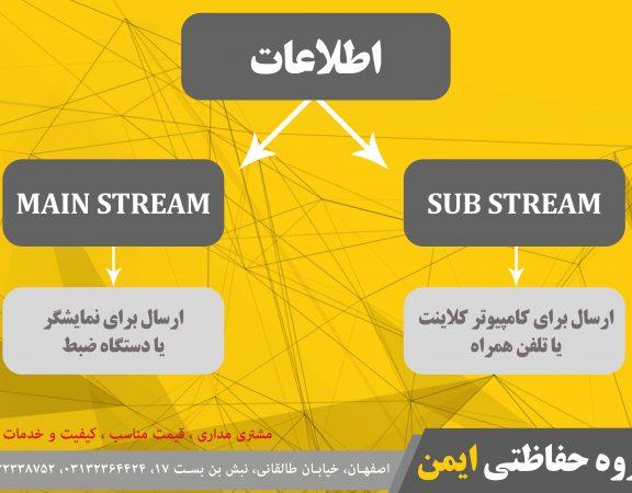 Dual Stream در دوربین مداربسته به چه معناست؟